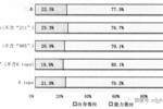 刘精明:能力与出身:高等教育入学机会分配的机制分析