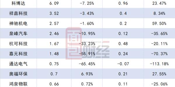 26家汽车产业链公司排队IPO:业绩短期承压,合计募资或超200亿元
