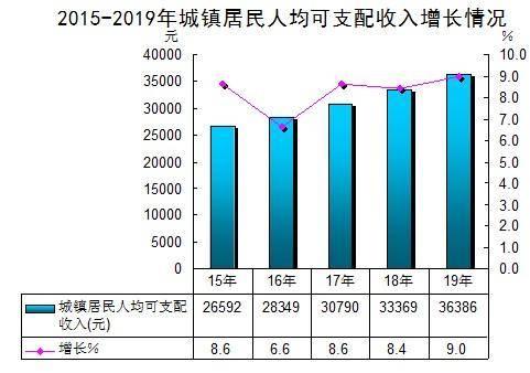 人均gdp中国第一县_美国GDP或暴涨30 ,中国还能半道超车吗 专家 我国有3大优势(3)