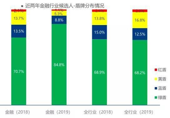 太和鼎信:金融行业后台核查人才风险数据,高