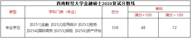 西南财经大学2020考研金融硕士复试分数线