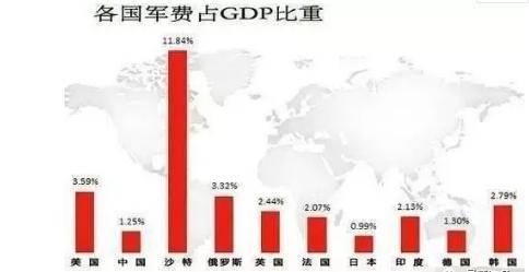 军费占gdp比例_全球军费占比
