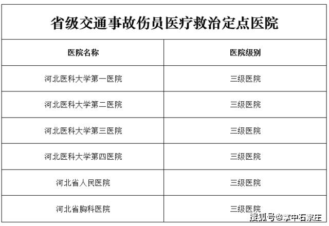 河北6家医院被确定为省级道路交通事故救援定点