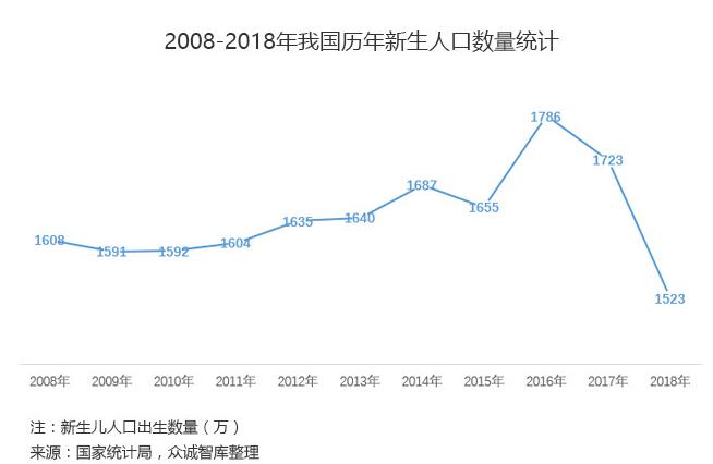 中国目前人口数量_二十年后中国人口会是多少
