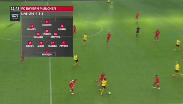 战术板:拜仁攻防完爆多特 个人能力+整体