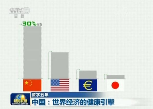 我国经济总量对世界贡献率_凹凸世界金