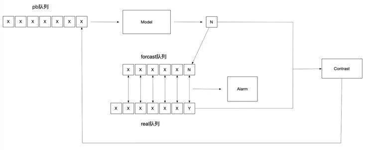 对于非周期性指标的监控,基于深度学习的时序预测算法(图21)