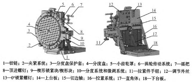 该机构的原理是将夹具在一块坐标孔有序排列,并与机床主轴坐标对应的图片