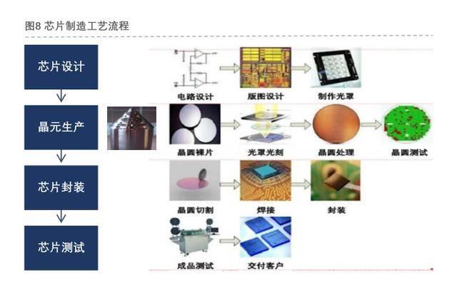 国外芯片技术交流-半导体之芯片设计:智慧的结晶risc-v单片机中文社区(1)