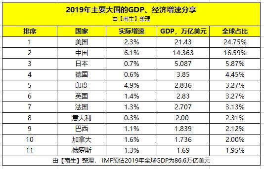中国给日本带来多少GDP_中国gdp超过日本