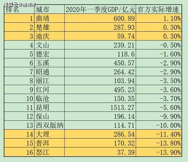 沈阳市各区gdp2020年_辽宁2020一季度GDP数据发布,盘锦全省第一,沈阳跌幅最大