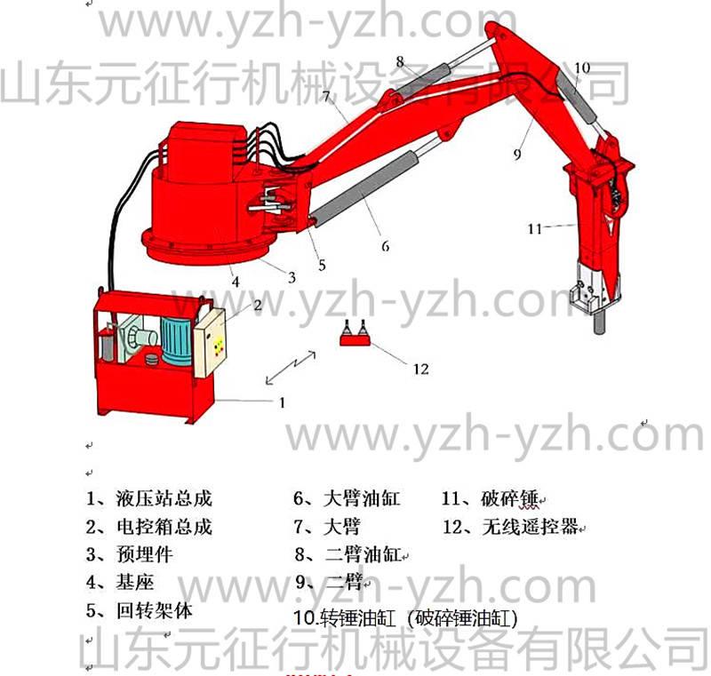 固定式液压碎石工作臂的主要结构以及主要应用领域图片