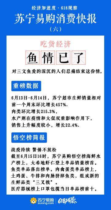 6月15日苏宁易购公布第六期消费快报