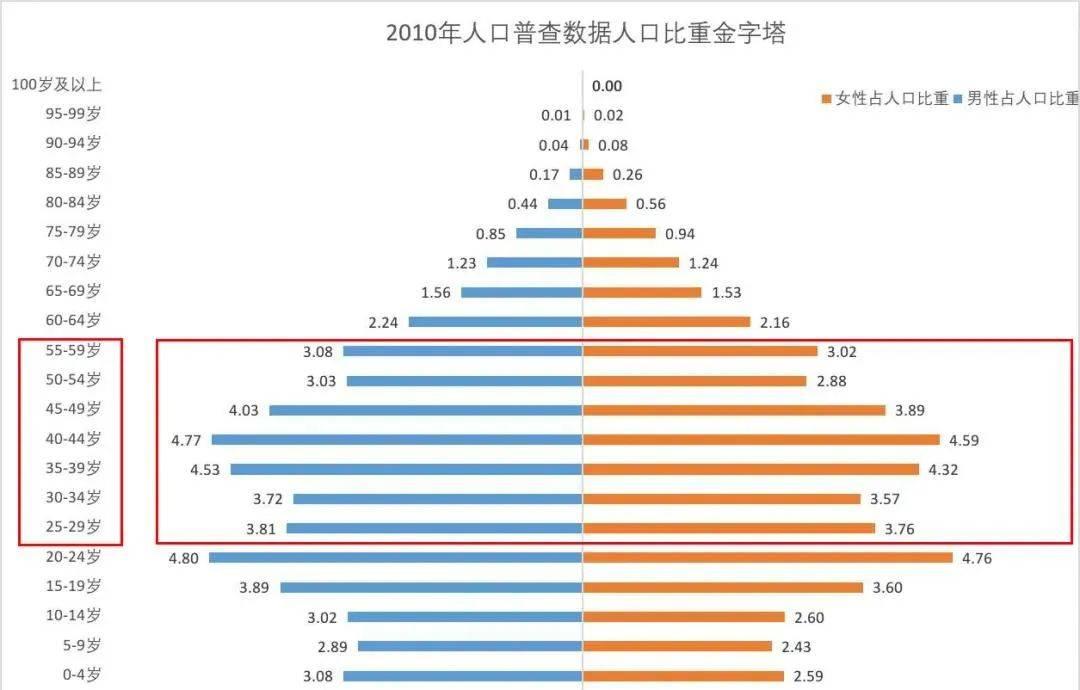 中国人口办_中国人口根本不可能雪崩