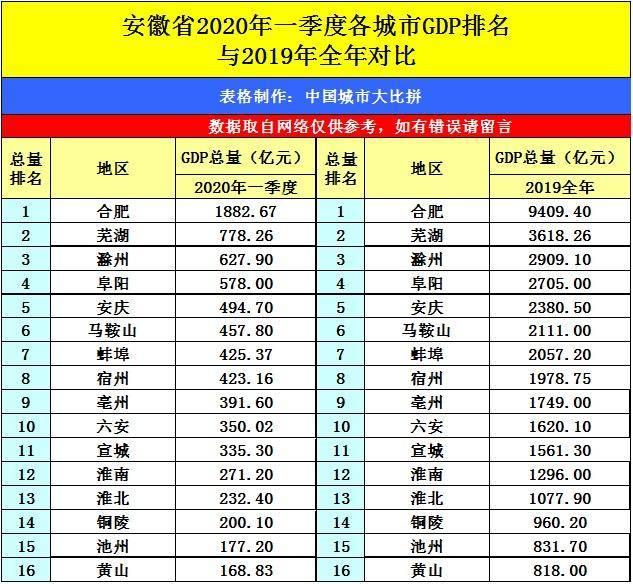 镇江2020第一季度gdp_镇江金山寺图片