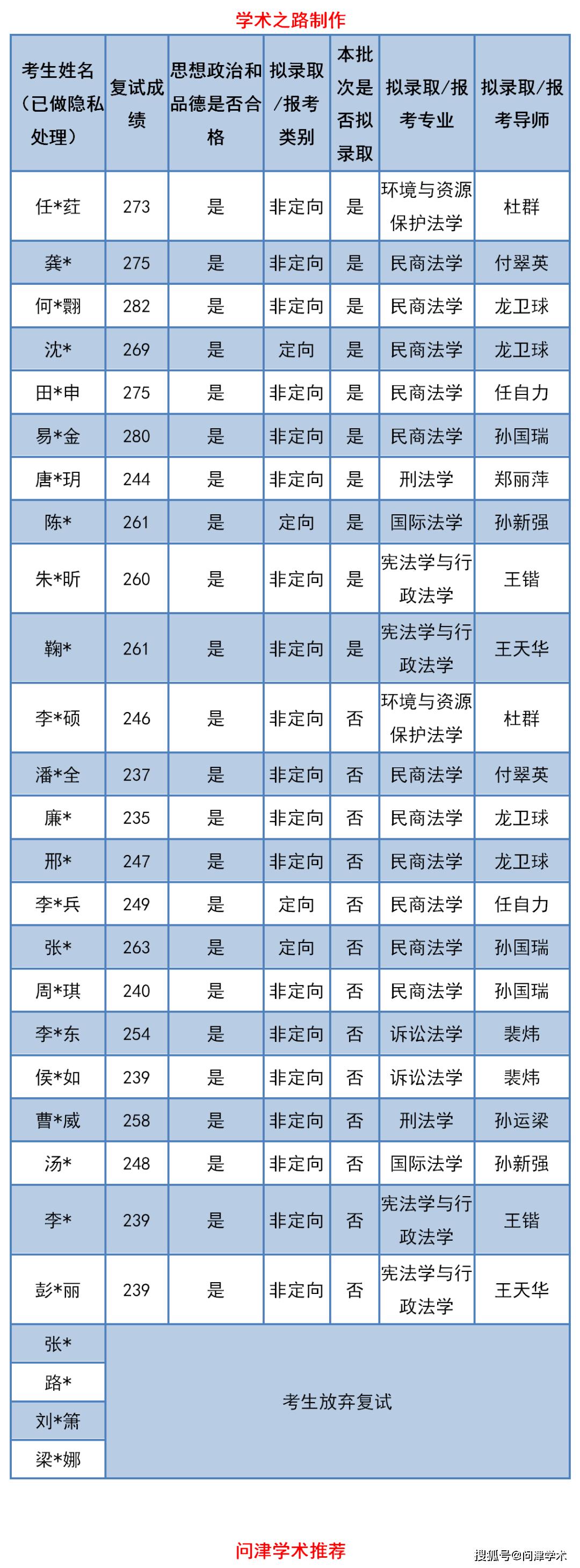复试对北京航空航天大学
