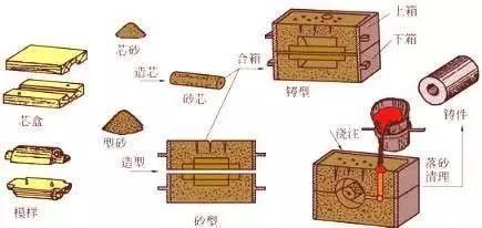 这些常见的铸造工艺有什么特点 适合什么铸件?增长见识!