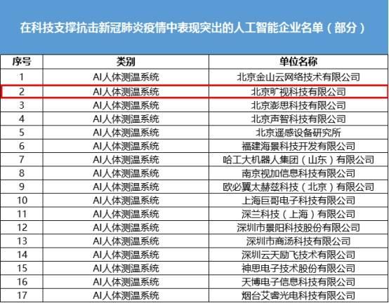 工信部公布科技抗疫表现突出AI企业名单旷视上榜