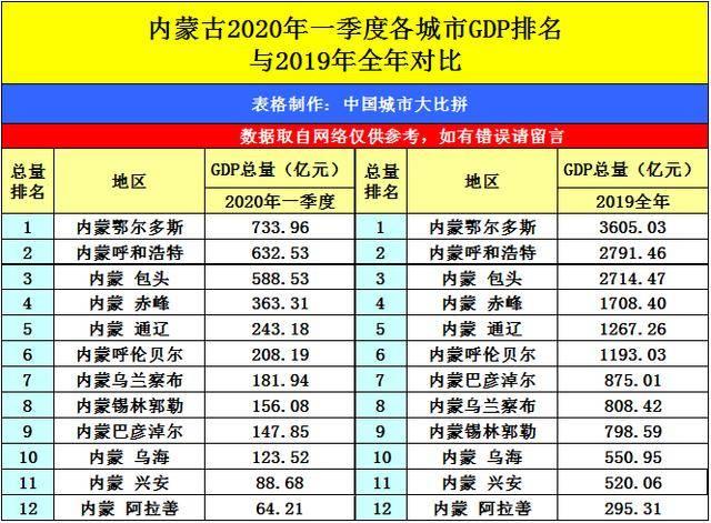 2020菏泽人均gdp_菏泽牡丹区2020规划图