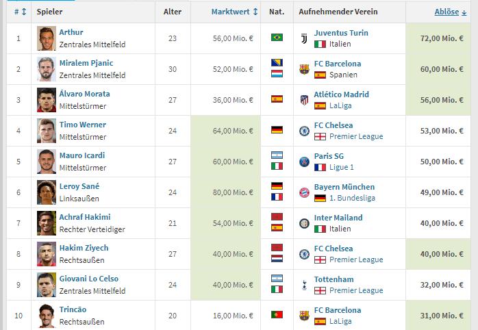 转会TOP10:萨内第6略逊二弟 拜仁省了3100万欧