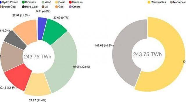 风力发电在德国发电量中占30.6%