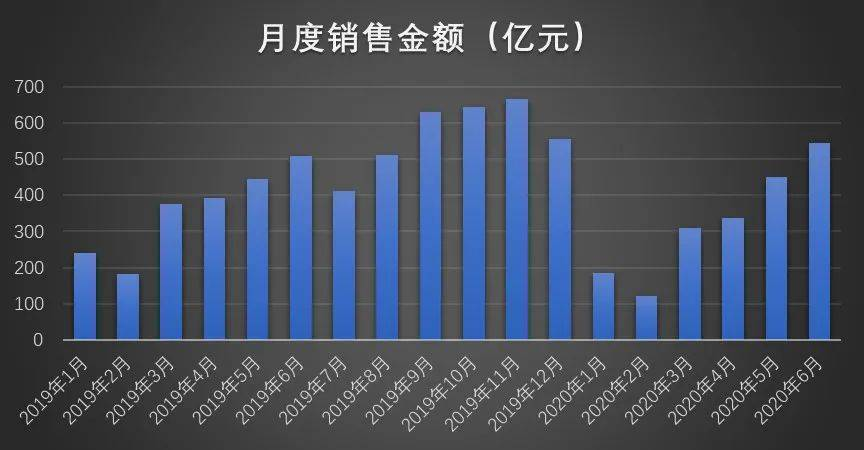 融创中国:6月销售面积、金额双增长 上半年销售同比有所回落