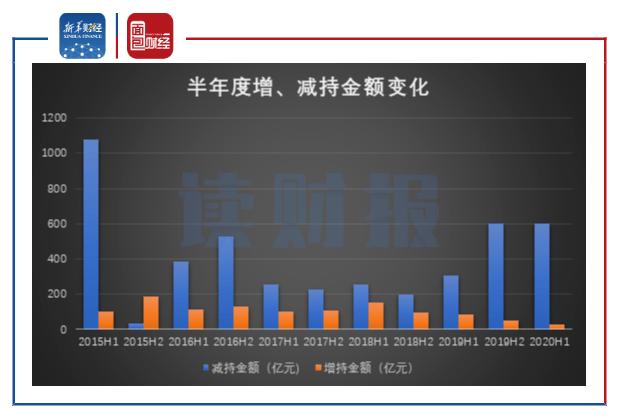 【读财报】6月份重要股东增减持动态: 房地产净增持金额跃居首位
