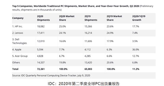 原创             PC行业惠普联想交替全球第一 市场