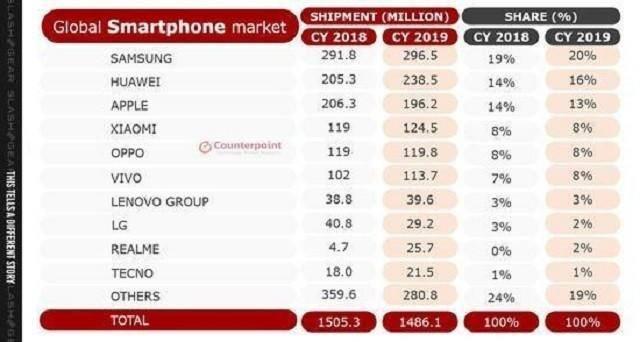 """全球第一的三星手机,为何在中国销量雪崩?其实是""""以退为进"""""""