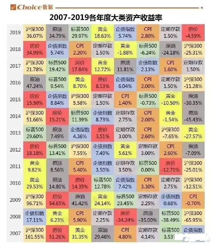 原创中国经济筑底,楼市夜壶歇业、股市回调!我们该怎么办?