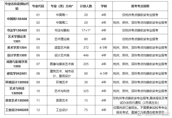 中国美术学院2020年艺术类专业招生计划
