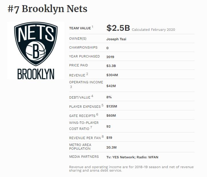 2013年,潘玮柏买下篮网0.067%股份,如今7年过去他赚了多少钱?