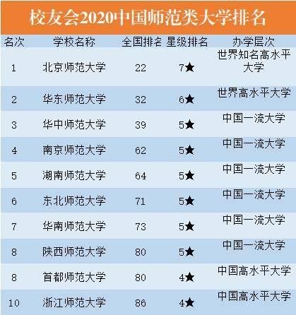 全国师范大学排名_中国十佳师范大学:北师大贵为7星级,湖南师大排名超越东北