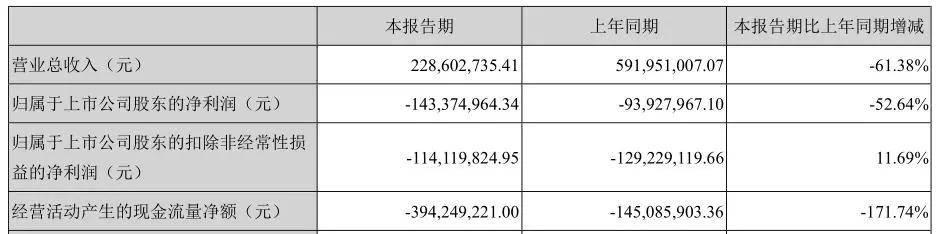 《八佰》定档难救华谊兄弟:应收账款已被抵押 王忠军卖豪宅筹资