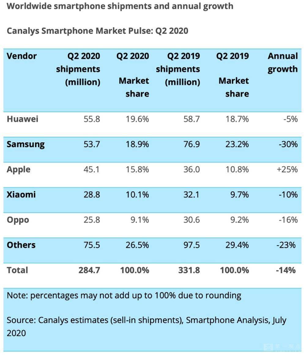 疫情影响由上下集变成连续剧,手机市场出现新变化