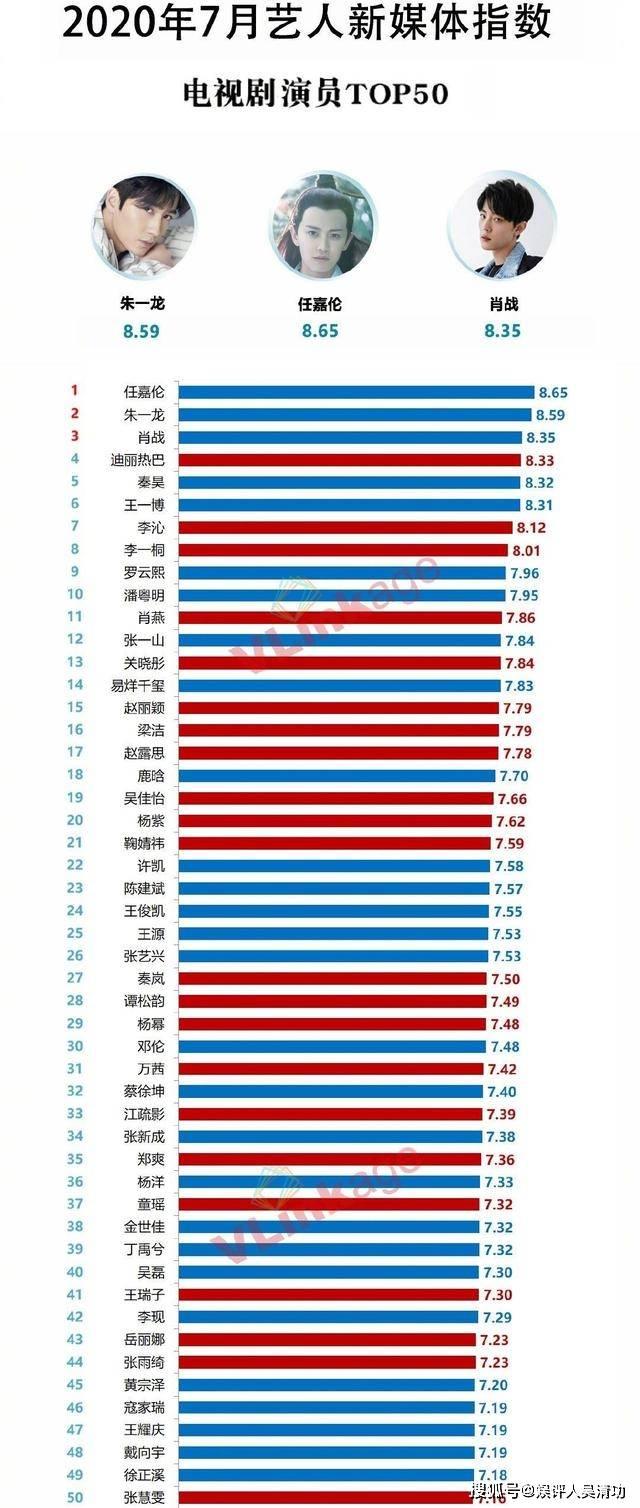 7月艺人新媒体指数:朱一龙第二、肖战第三、秦昊第五、李沁第七