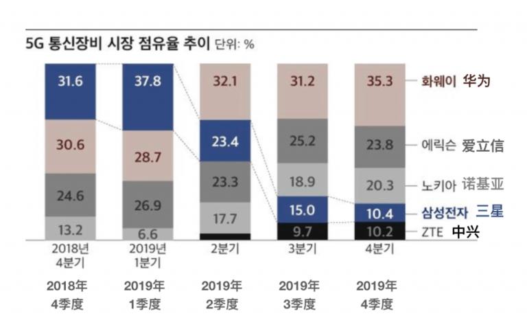 全球移动基站市场竞争加剧:华为今年超爱立信成全球第一,日韩厂商积极出海