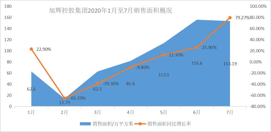 旭辉集团前7月销售额同比降0.27%,年内斥资407亿元拿地35幅