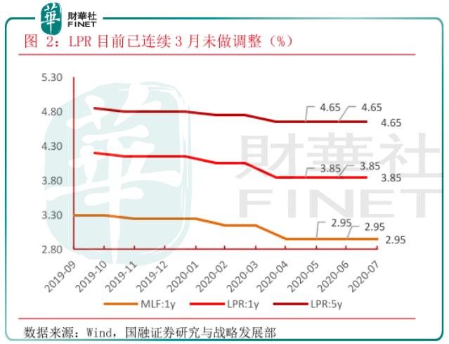 【政策风向标】市场化利率改革又进一步 工农中建统一换锚!