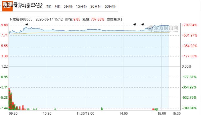 龙腾光电官方登陆板上市首日上涨707.38%。