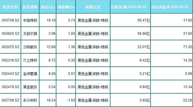 14钢概念破净股和三线蓝筹股,(000709)总股本106亿