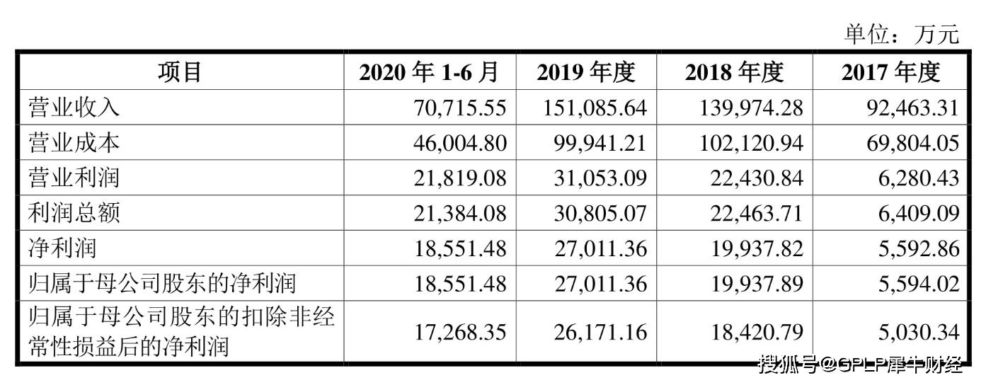 木糖醇企业浙江华康拟IPO 产品涨价致2018年营收翻倍