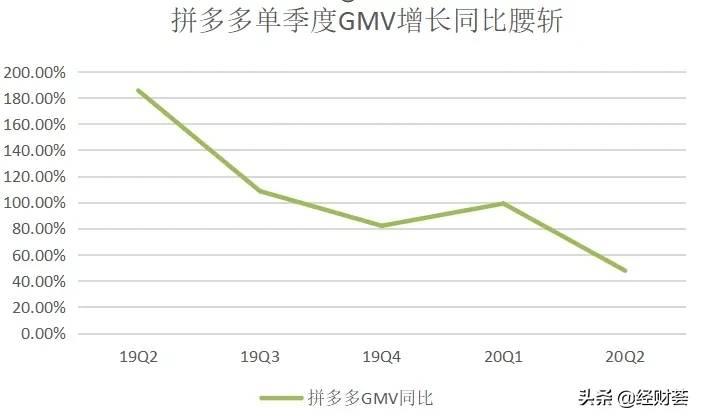 拼多多公布财报:GMV增速腰斩 盘前股价快