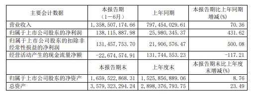 春秋电子上半年盈利秘密:发行可转换债券2.40亿导致现金流净额大增324.93%