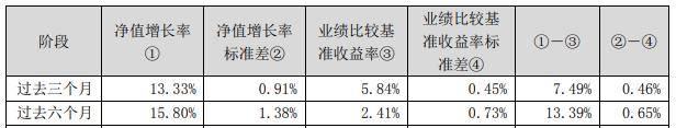 兴全趋势投资混合(LOF)二季度净值升至0.853元 基金经理为副总