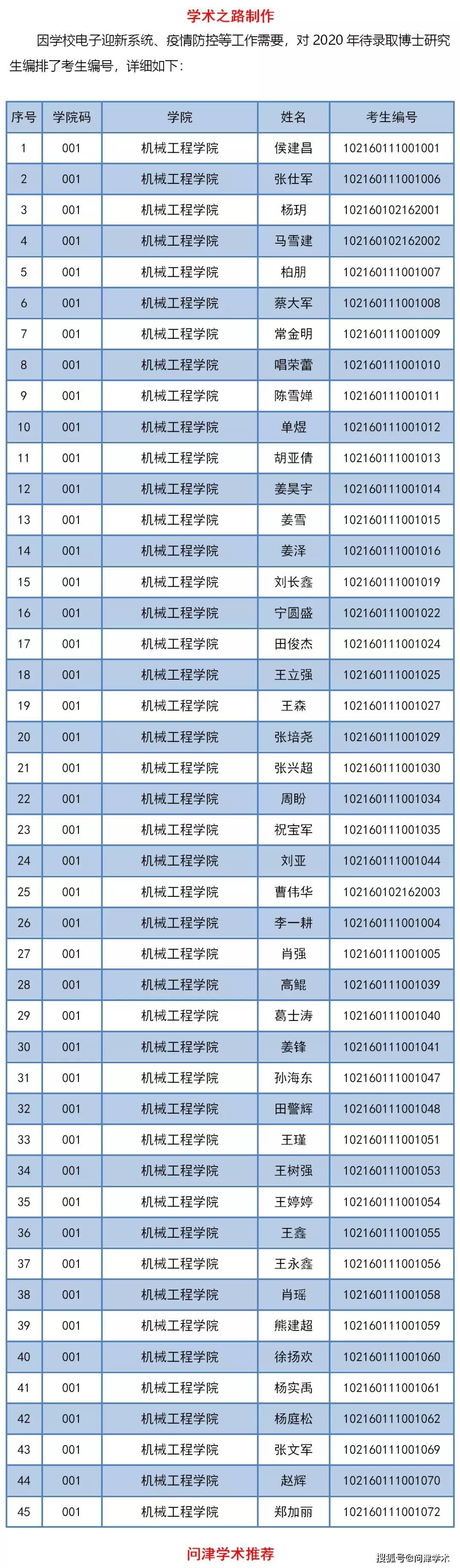 燕山大学2020年博士研究生拟录取名单