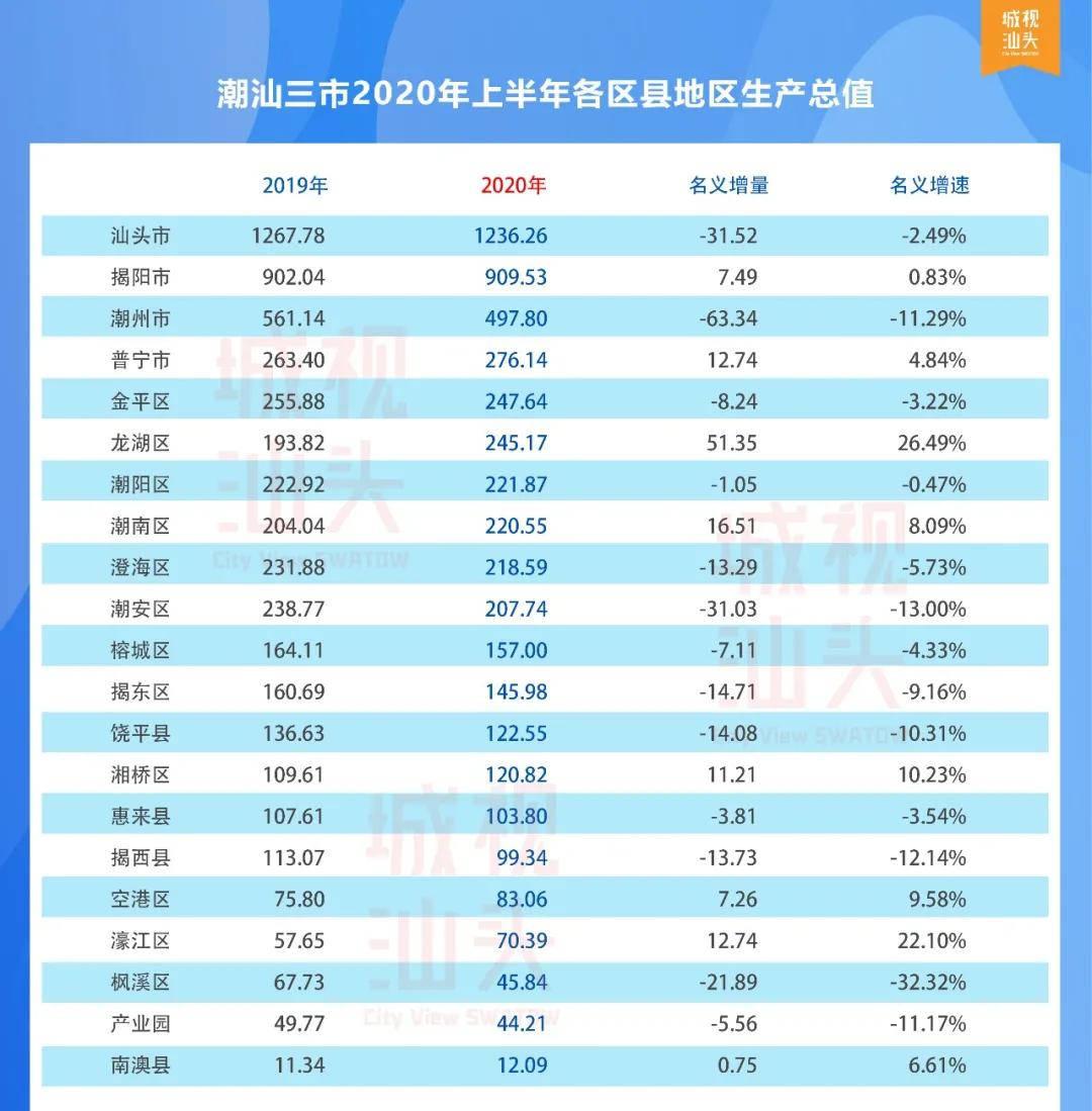 汕头2020各区gdp_汕头各区地图