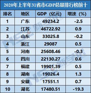 2020江苏各市上半年g_江苏村干部饭桌上扒