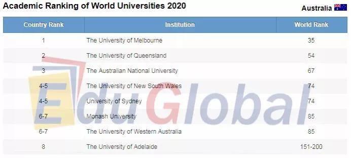 你肯定不知道,这所学校才是澳洲留学生的心头大好!