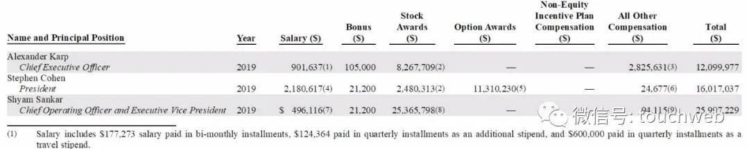 原创             独角兽Palantir递交招股书:上半年亏1.6亿美元